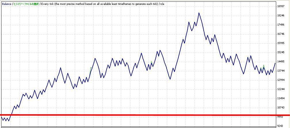 ドル円収益チャート2