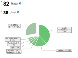 FeedBurnerでのRSSフィード登録者数表示例