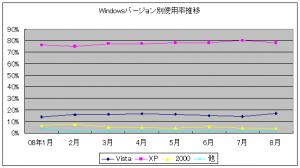 Windows Vistaの普及率推移(2008年1月~8月)