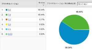IEのバージョン別使用率 2008/07