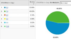 IEのバージョン別使用率 2008/08