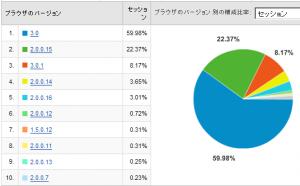 Firefoxのバージョン別使用率 2008/07