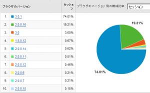 Firefoxのバージョン別使用率 2008/08