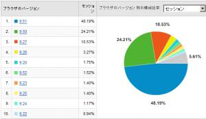 Operaのバージョン別使用率 2008/07