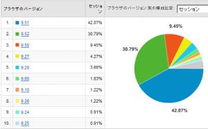 Operaのバージョン別使用率 2008/08