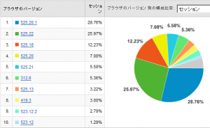 Safariのバージョン別使用率 2008/07