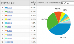 Safariのバージョン別使用率 2008/08