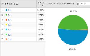 IEのバージョン別使用率 2008/09