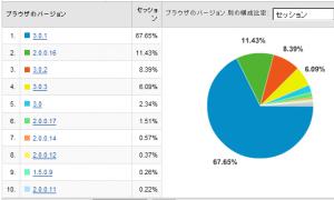 Firefoxのバージョン別使用率 2008/09