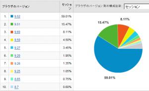 Operaのバージョン別使用率 2008/09