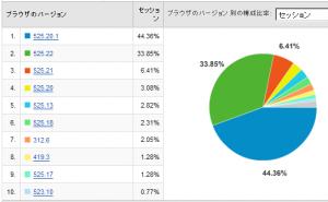 Safariのバージョン別使用率 2008/09