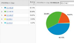 Google Chromeのバージョン別使用率 2008/09