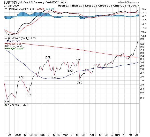 09-5-2910年物米国債券日足