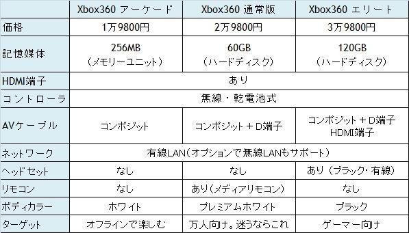 Xbox360 簡易スペック比較表