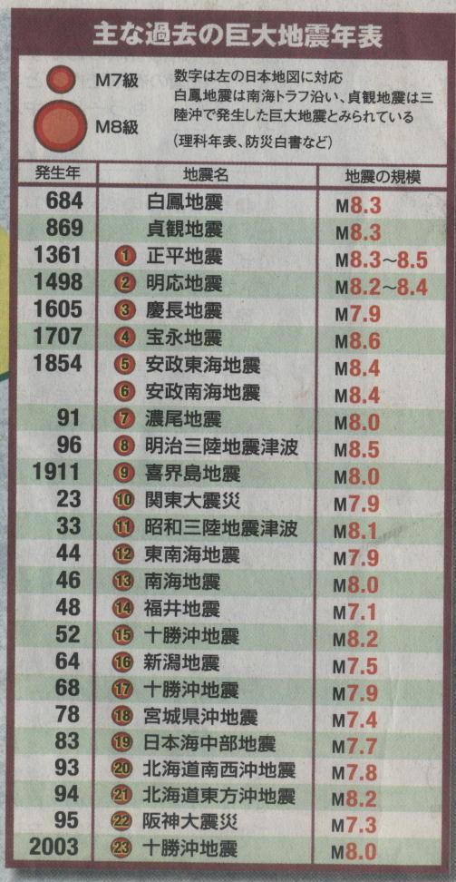 大地震年表