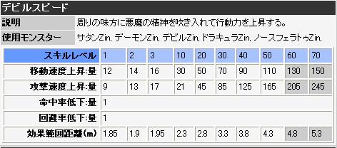 デビルスピードスキル表