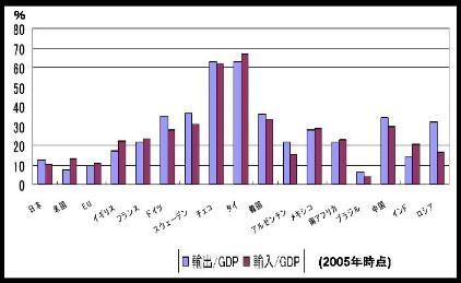 GDP-IX