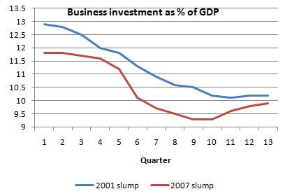 四半期毎のGDPに対する設備投資比率
