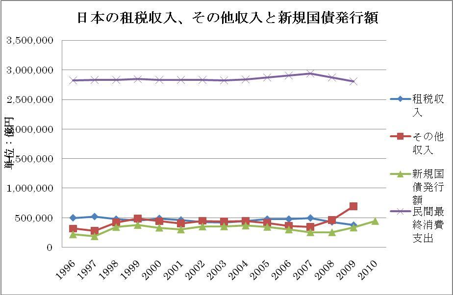 日本の租税収入、その他収入と新規国債発行額