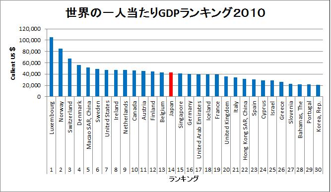 世界の一人当たりGDPランキング 2010