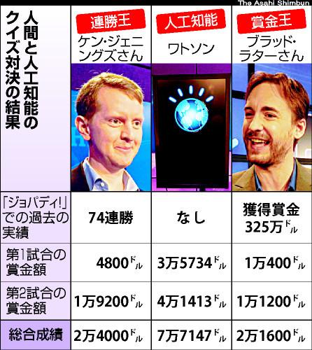 クイズ王対スーパーコンピューター