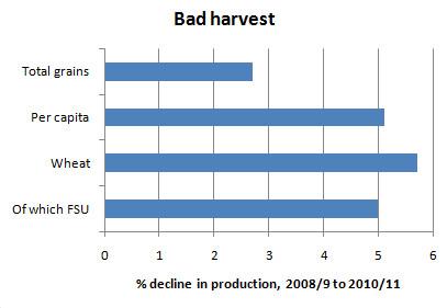 穀物生産の減少率
