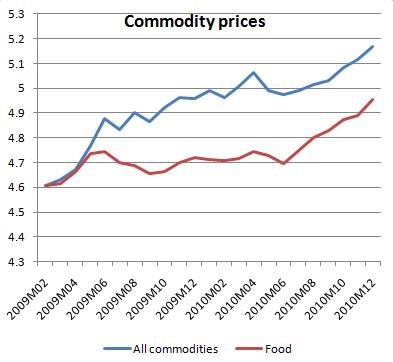 必需品の価格変動