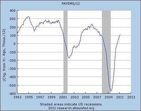 米国の雇用