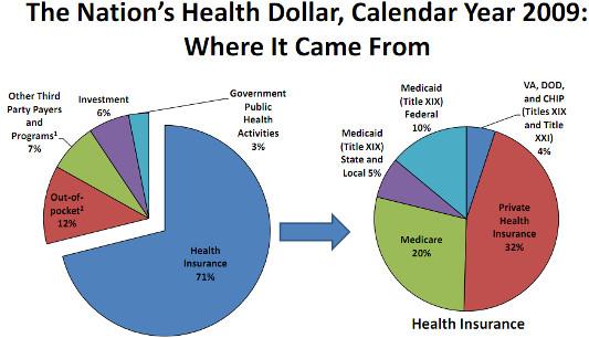 The Nation`s Health Dollar,Calendar Year 2009