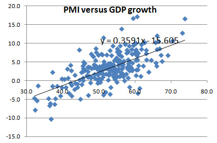アメリカのPMIとGDP成長率