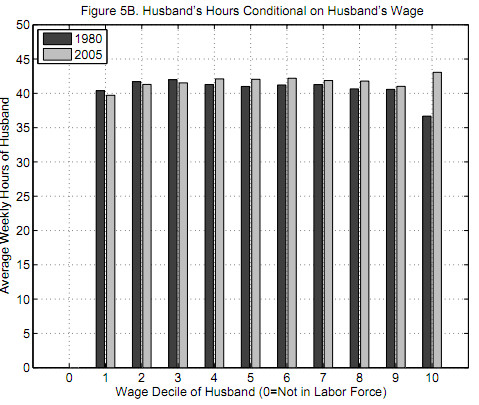 Husband`s Hours Conditional on Husband`s Wage