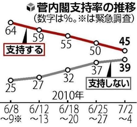 民主党(政権)支持率