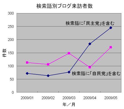 0905_検索語_民主党vs自民党