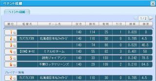 SSP 110勝2位