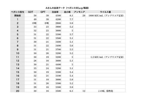 Aさんの血液データ2