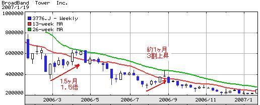 BBタワーチャート1年20070119