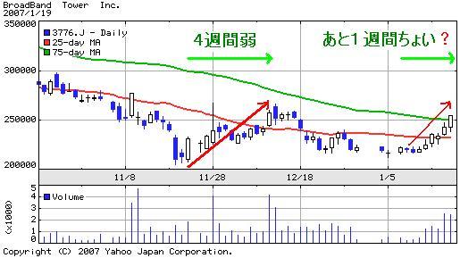 BBタワーチャート3ヶ月20070119