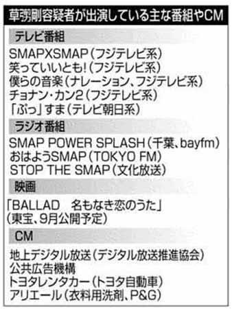 SMAP 草なぎ 活動自粛