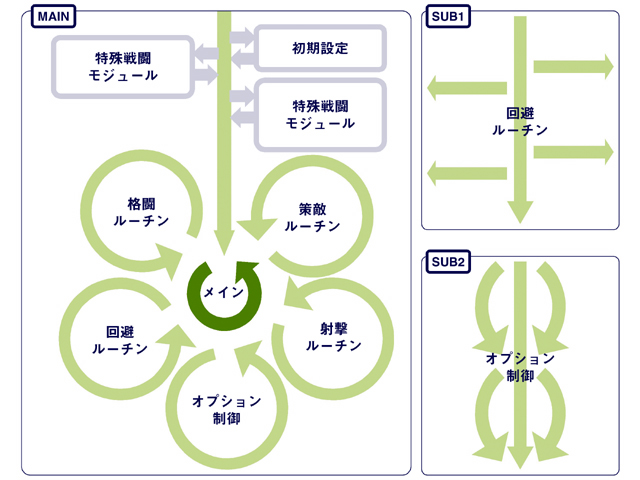円状プログラム