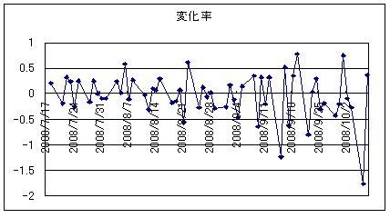USD日次変化率