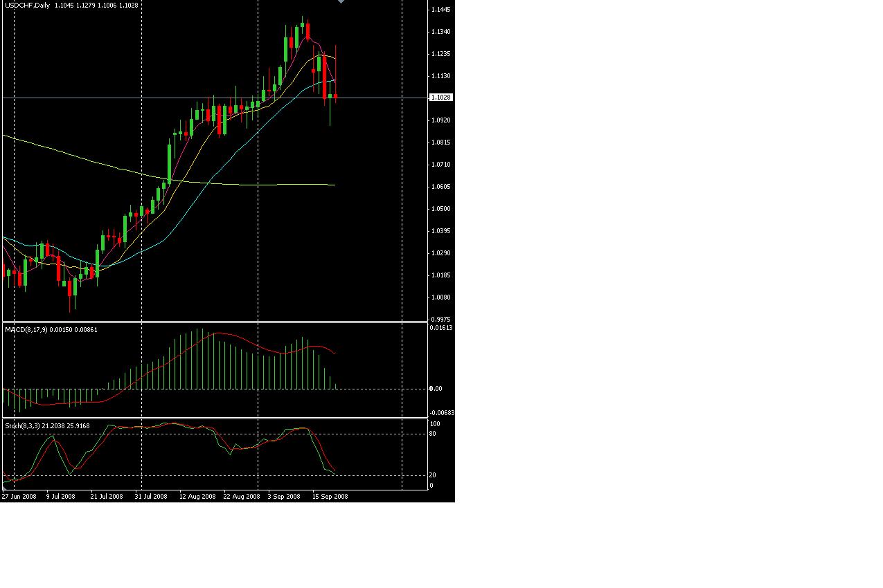 USD CHF 2008_0919