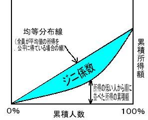 ジニ係数 説明図
