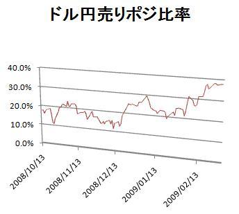 ドル円ショートポジション比率