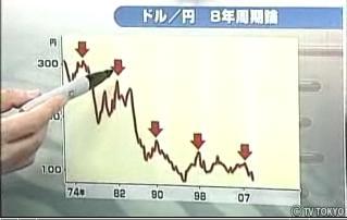ドル円8年周期若林栄四