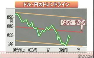 ドル円74円へ若林栄四