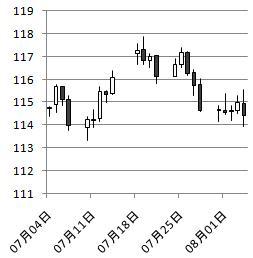 ドル円地政学的リスクミサイル