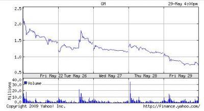 GM株価チャート破たん寸前