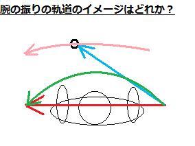 腕の振りの軌道のイメージ2