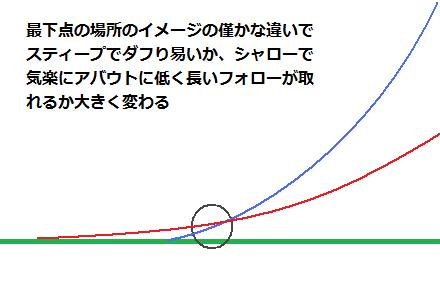 最下点のイメージの差