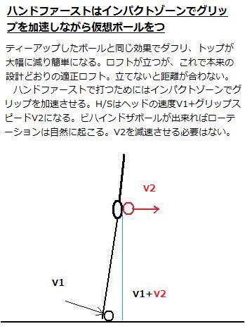 仮想ボール 2